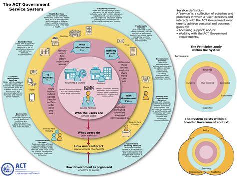 framework design service act developing a service framework for an entire