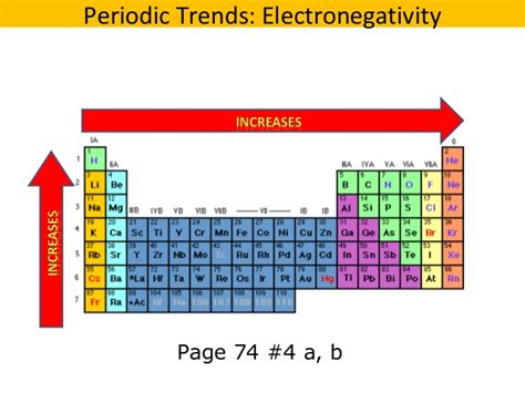 Periodic Table With Trends by 04 Periodic Trends V2
