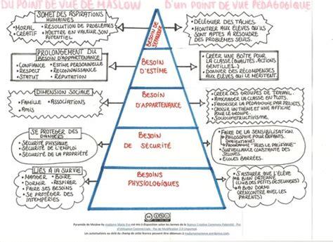 réaliser un diagramme d ishikawa sur word la pyramide des besoins de maslow d un point de vue