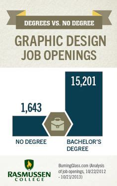 web design certificate jobs 1000 images about career demand on pinterest accounting