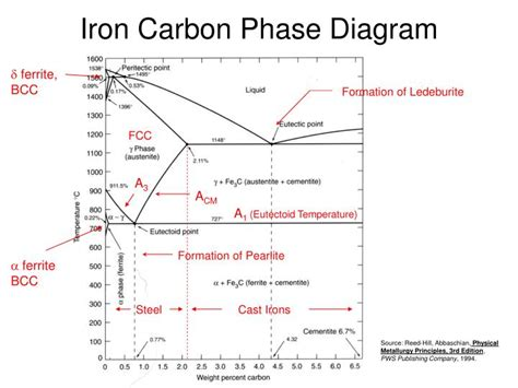 iron carbon diagram ppt intermetallic compounds powerpoint presentation id