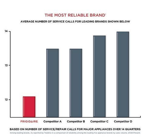frigidaire   reliable brand