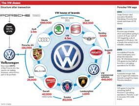 Volkswagen Owns Porsche Porodicni Odnosi Unutar Vw Porsche Grupe Page 3 Gara綵a