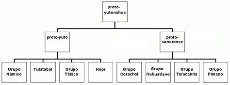 la lengua como base de la cultura monografias lenguas uto aztecas wikipedia la enciclopedia libre