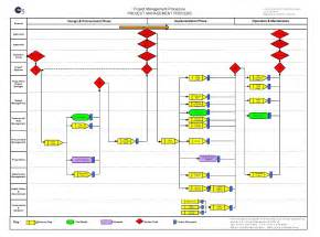 management flow chart template 6 best images of pmi project management process diagram