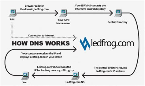 How Dns Lookup Works Dns Archives Ledfrog Archive