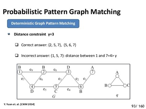 pattern matching graph vldb 2015 tutorial on uncertain graph modeling and queries