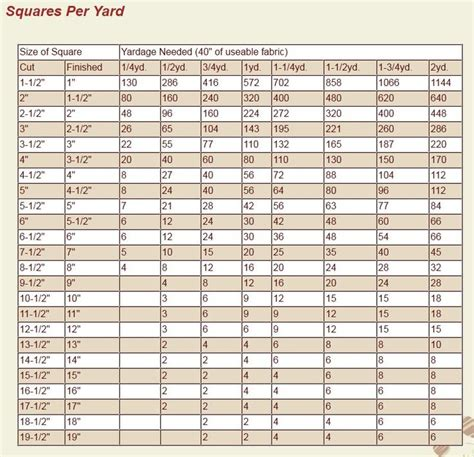 how many yards of fabric do i need for curtains a quick chart for how many squares you can cut out of up