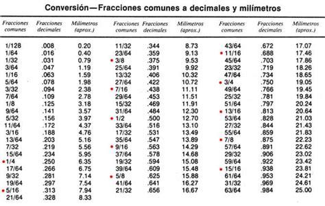 fracciones en pulgadas tablas de conversion medidas comunes mecanica automotriz