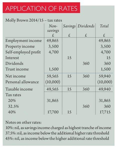 Credit Limit Calculation Formula 100 Worksheet Tax Computation Worksheet 2014 Form 1040 Worksheet Gallery Form Exle