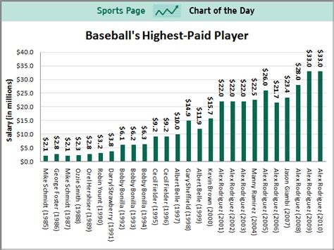 what is the salary of the highest paid pba player answers chart of the day the highest paid baseball player in each