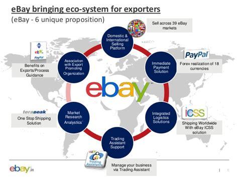 ebay worldwide image gallery ebay process