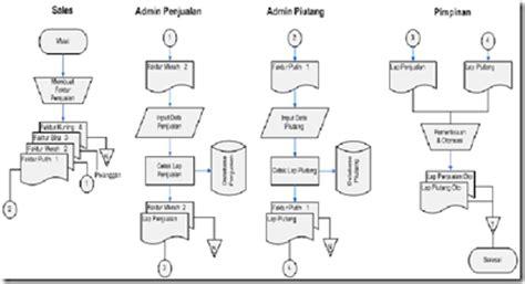 kumpulan materi kuliah perancangan sistem pengolahan data