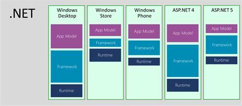 design application in net introducing net core net blog
