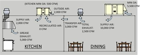 Commercial Kitchen Code Requirements by 10 3 Commercial Kitchens