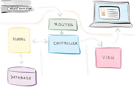 mvc pattern web application exle high level design of an mvc web application using models