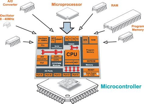 how to use programmable integrated circuits what are micro controllers