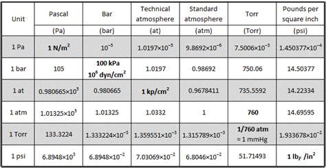 pressure conversion table pressure conversion precision labware
