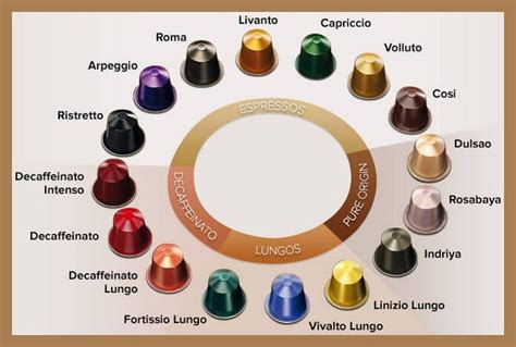 Nespresso Coffee Capsules Identification   Flavor Color & Type Guide   RemoveandReplace.com