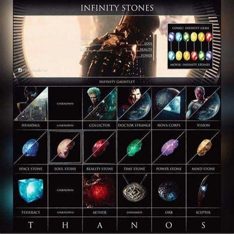 infinity stones marvel infinity stones marvel the i