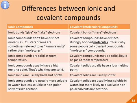 differences between ionic and covalent bonds simply cheap