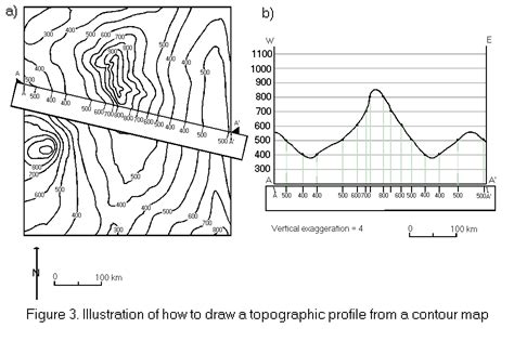 topographic map cross section topographic profiles
