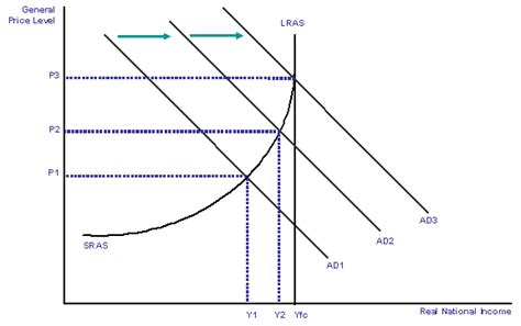 diagram of inflationary gap inflation consequences of inflation economics study