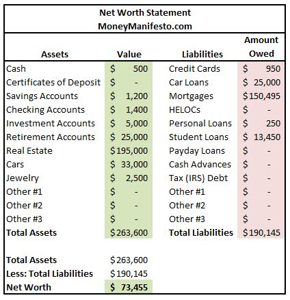 how do i my to outside what is my net worth and how do i calculate it