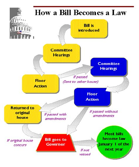 us legislative process flowchart how a bill becomes flowchart