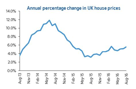 housing price index britain s latest rise in property prices is just the calm before the storm business