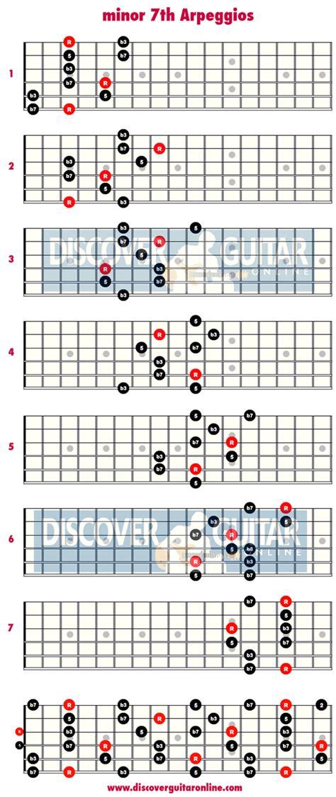 Dorable Remembering Sunday Chords Festooning Beginner Guitar Piano