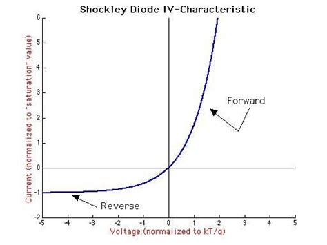 photodiode iv curve what is leakage current
