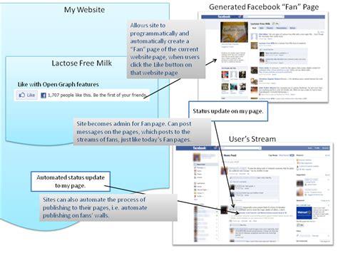 membuat facebook open graph the open graph protocol html autos weblog