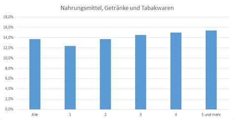 Lebenshaltungskostenindex 4 Personen Haushalt 5539 by Lebenshaltungskosten Und Geldverwendung Statistiker De