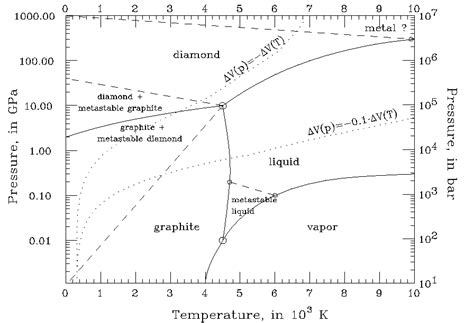 co2 phase diagram does every material a solid liquid and gas state