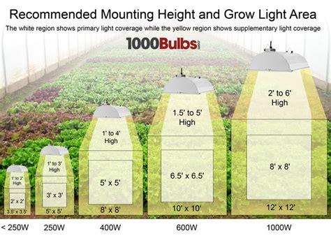 grow light lumens chart 93 best hydroponics images on pinterest aquaponics