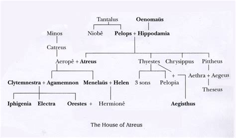 House Of Atreus by Character List The Oresteia