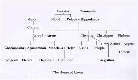 house of atreus gli arcani supremi vox clamantis in deserto gothian il trono del toro capitolo