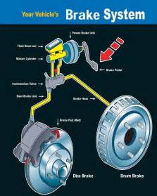 Brake System In Automobile Brake Service Gainesville Ga Oakwood Flowery Branch