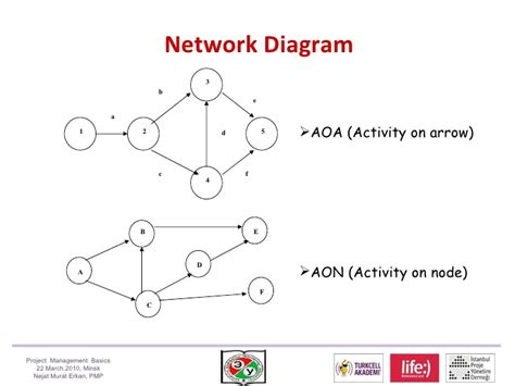 aoa diagram creator aoa network diagram 28 images new pert templates aoa