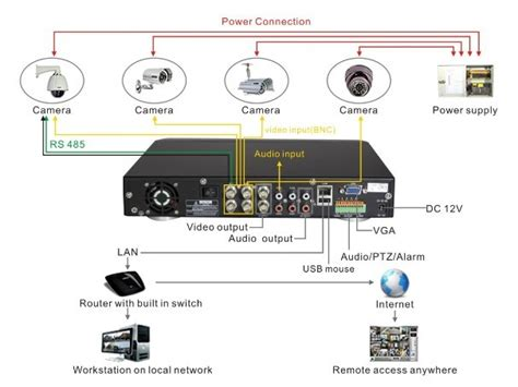 diagram of cctv installations wiring diagram for cctv system dvr h9104uv as an exle