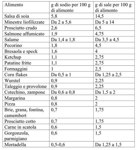 tabella alimenti svezzamento tabella alimenti con sale autosvezzamento it