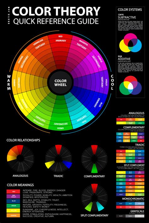 an introduction to color theory for web designers color theory poster graf1x com