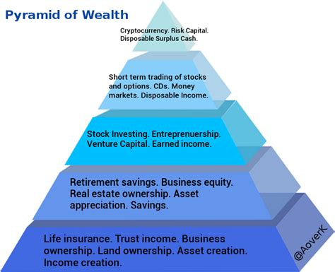 what is the pyramid of wealth europe world news