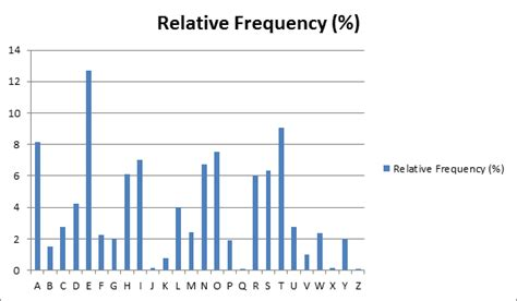 Letter Frequency Distribution quotium the importance of cryptography