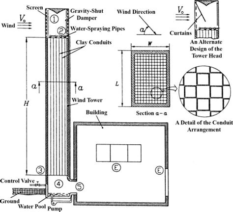 section 8 office locations cross section of a wind tower with wetted columns 1 8