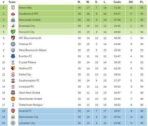 epl table chions league arsenal relegated villa chs it s still mathematically