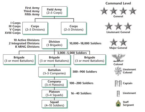 us dod structure diagram hud structure elsavadorla
