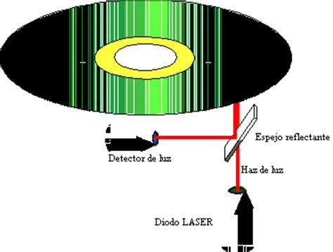 el lector compactos anagrama diodo laser