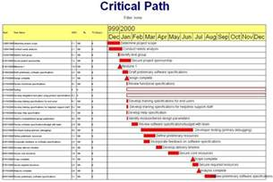 critical path templates the day 2 critical path